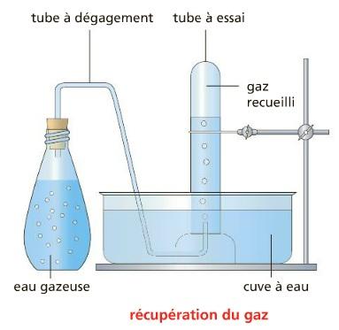 recueil d'un gaz par déplacement d'eau