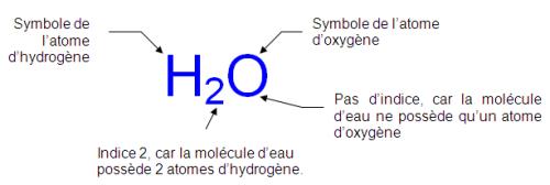 Formule de l'eau