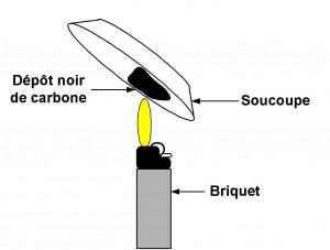Combustion incomplète du butane