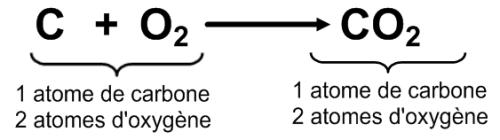 Équation de la combustion complète du carbone