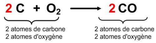 Équation de la combustion incomplète du carbone