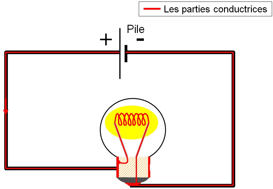Parties conductrices d'un circuit simple