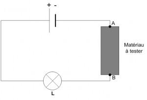 Expérience de détermination d'un matériau conducteur