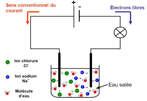 Schéma récapitulatif sur la conduction électrique des solutions