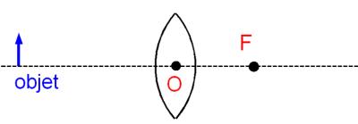 Construction géométrique de l'image