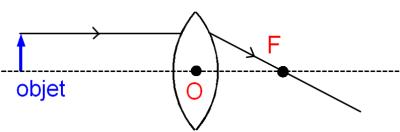 un faisceau parallèle à l'axe optique sort de la lentille par le foyer image