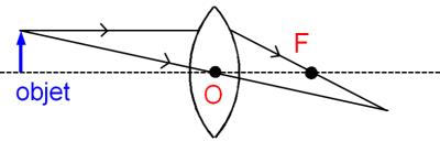Un faisceau de lumière passant par le centre optique n'est pas dévié