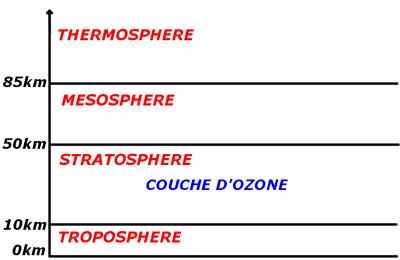 Les principales couches de l'atmosphère
