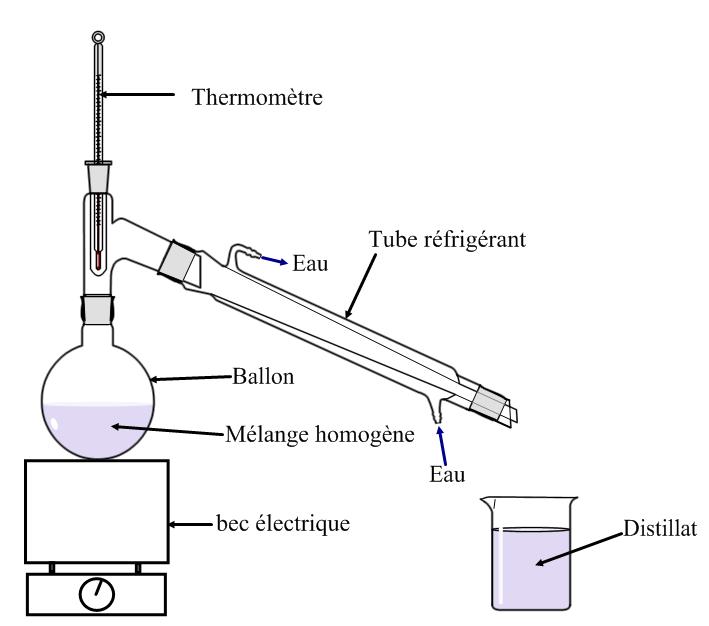 Fabuleux Chapitre III - Séparation des constituants d'un mélange homogène  BM83