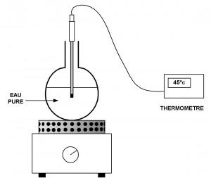 Etude de l'ébullition de l'eau