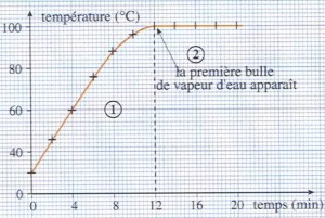 Evolution de la température de l'eau en fonction du temps lors de l'ébullition