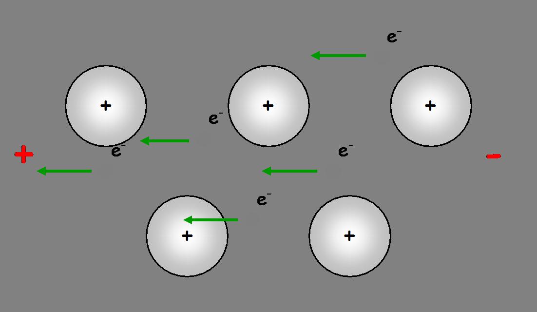 Déplacement des électrons libres