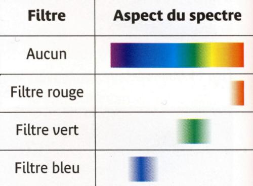 spectres obtenus derrière les filtres