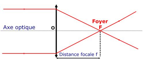 Foyer et distance focale d'une lentille convergente