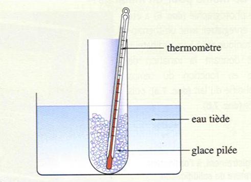 Etude de la fusion de la glace