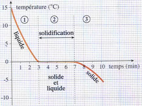 Evolution de la température de l'eau en fonction du temps lors de la solidification