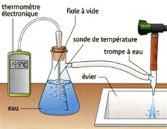 Influence de la pression sur la température d'ébullition de l'eau