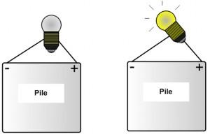 Comment faire briller une lampe sans fil de connexion?