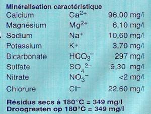 Composition d'une eau minérale