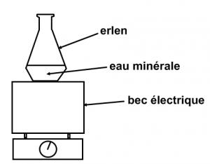 Les solides dissous dans l'eau minérale