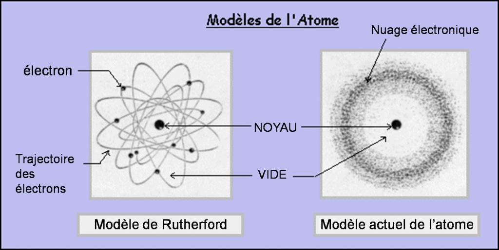 Modèles de l'atome