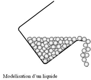 Modélisation de l'état liquide