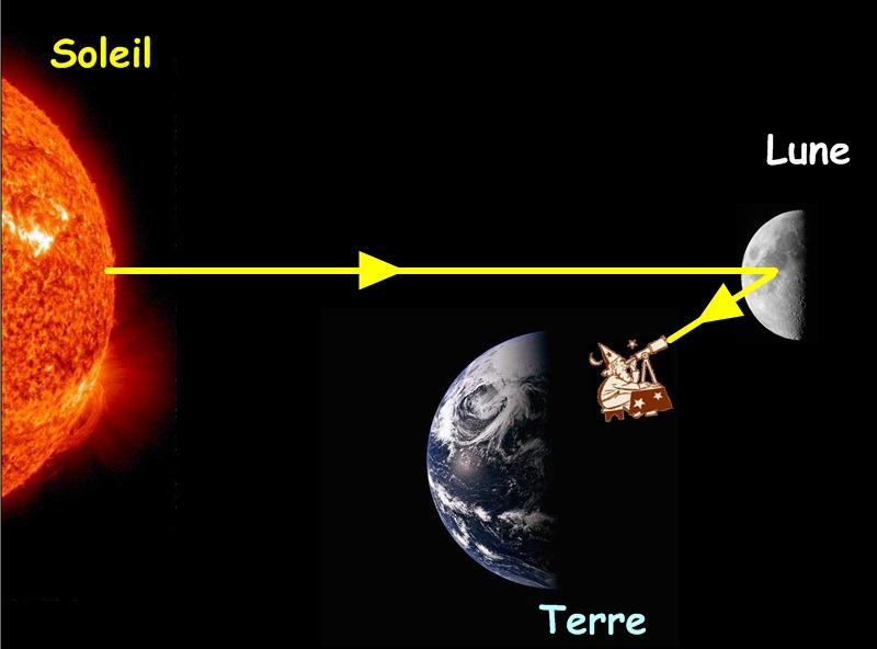 la terre le soleil et la lune