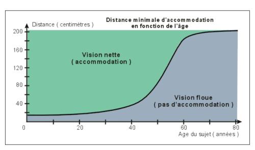 Acommodation et âge