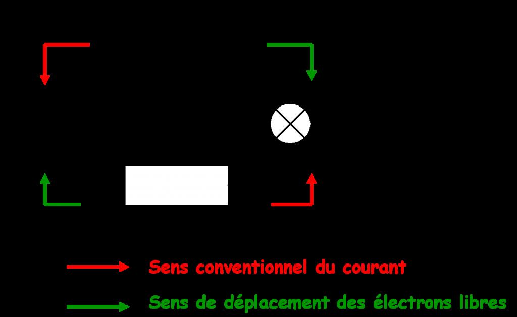 Schéma récapitulatif de la conduction électrique des métaux