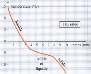 Evolution de la température de l'eau salée en fonction du temps  lors de la solidification