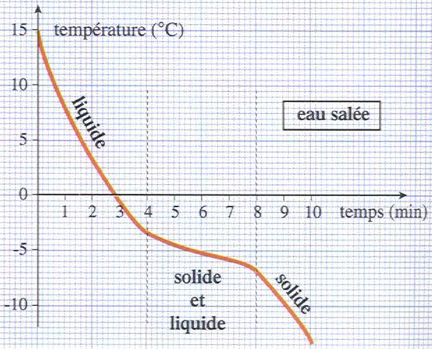 Les changements d 39 tats - Comment faire des glaces a l eau ...