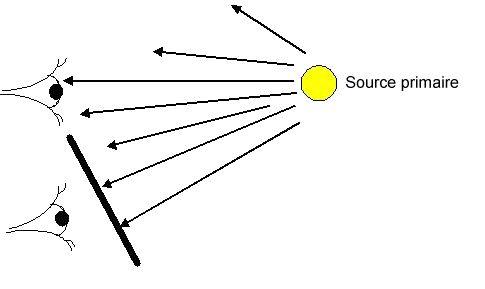 Condition de vision d'un objet