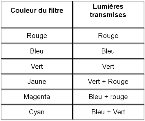 Lumières transmises suivant les filtres utilisés