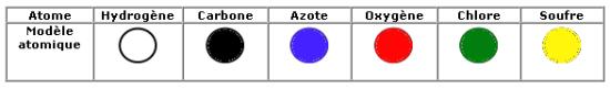 Modèles atomiques