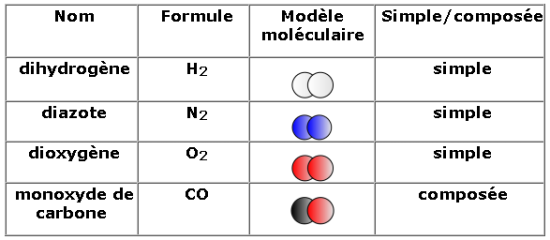 molécules diatomiques