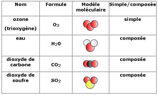 molécules triatomiques