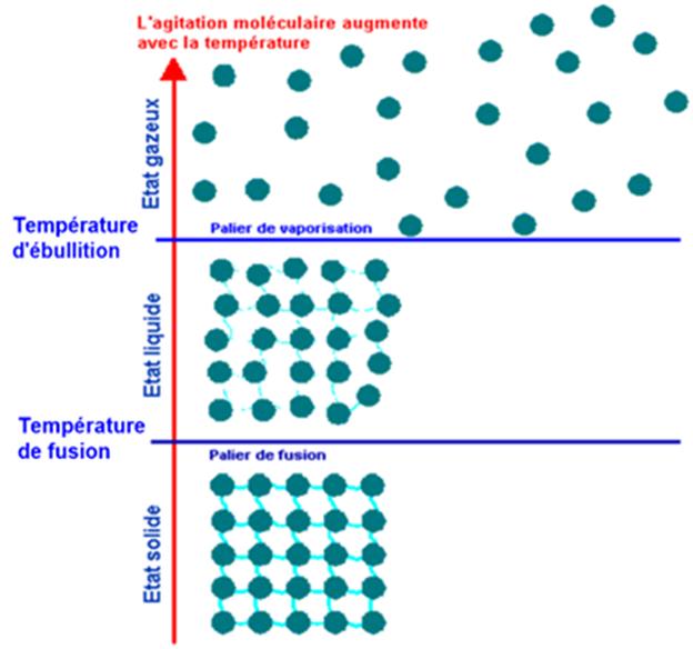Chapitre II - Les changements d'état de l'eau - Physique ...
