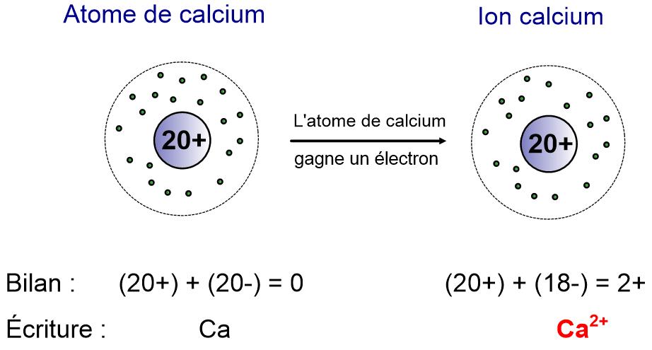 Chapitre ii ions et ph physique chimie au coll ge for Chlorure de calcium pour piscine