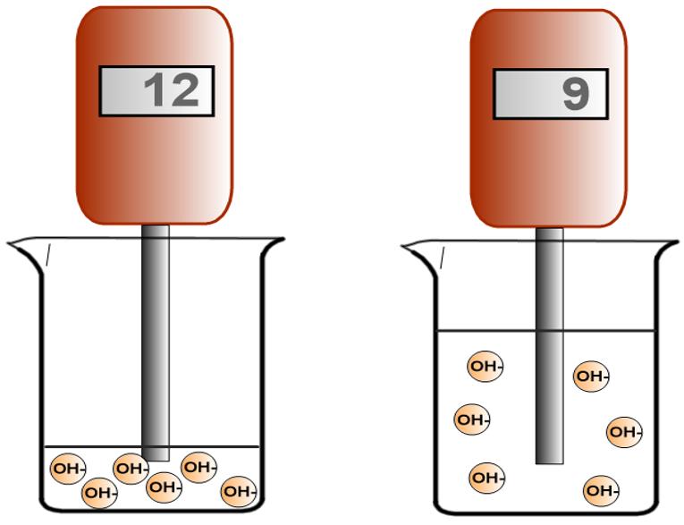 3e Cycle >> Chapitre II - Ions et pH - Physique-Chimie au Collège
