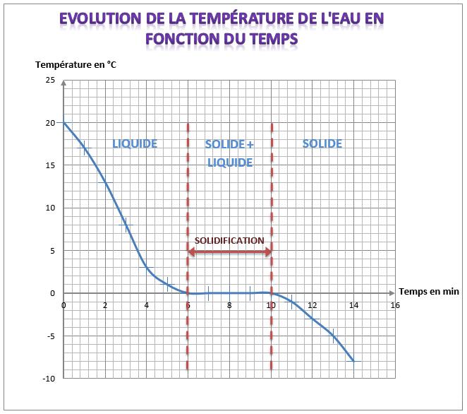 évolution de la température de l'eau en fonction du temps
