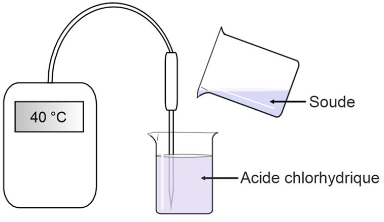 Chapitre ii ions et ph physique chimie au coll ge - Deboucher canalisation avec acide chlorhydrique ...