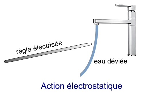action electrostatique