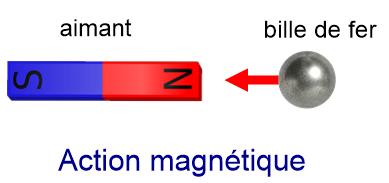 Action magnétique