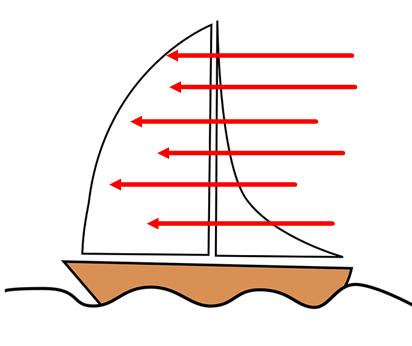 Action du vent sur une voile