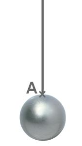 La tension d'un fil est une action mécanique de contact localisée au point d'attache fil-boule (A). Cette action empêche la boule de tomber.