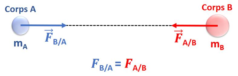 Forces de gravitation