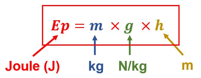 Formule de l'énergie de position