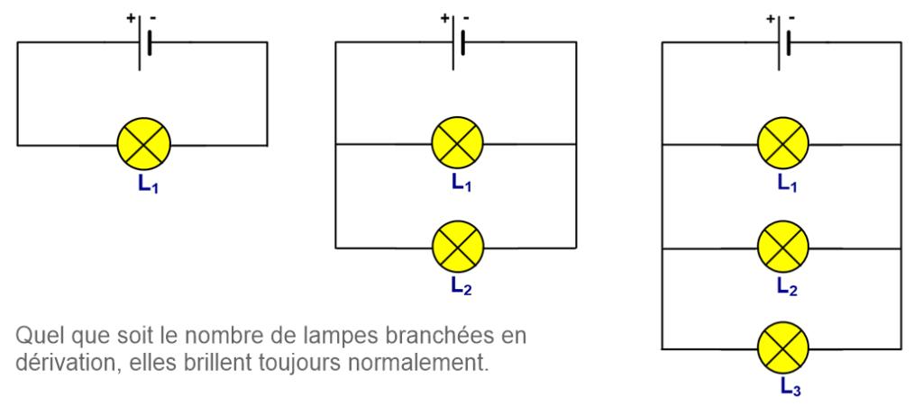 Influence du nombre de dipôles dans un circuit en dérivation