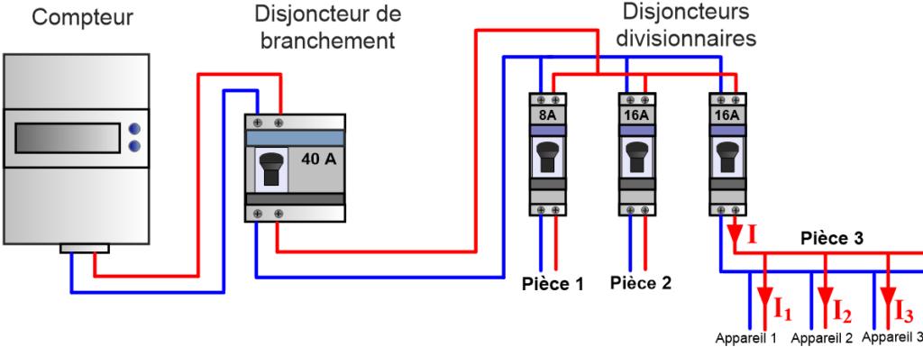 Installation électrique simplifiée